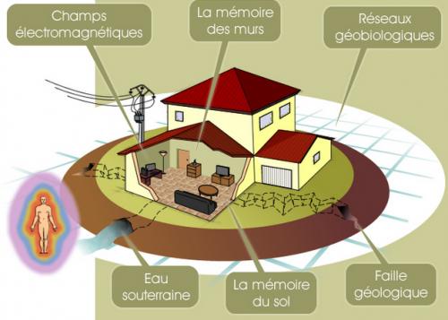Géobiologie | Pascal Mazier Magnétiseur Champigny près de Reims